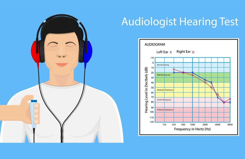 Process of Audiometry Testing - Header Image